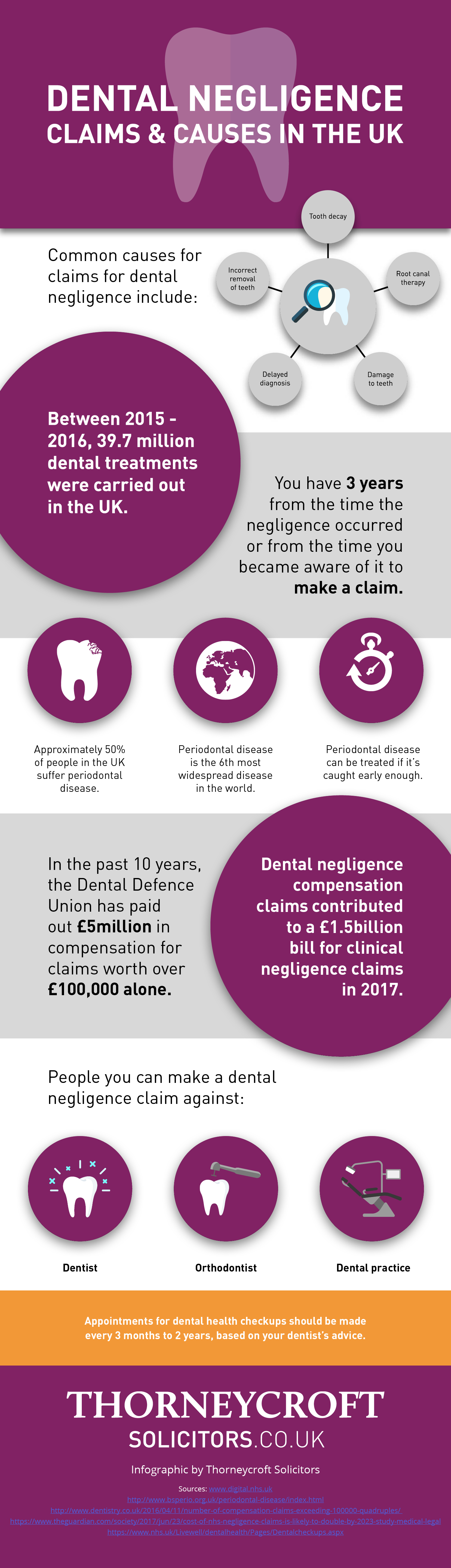 Dental negligence infographic