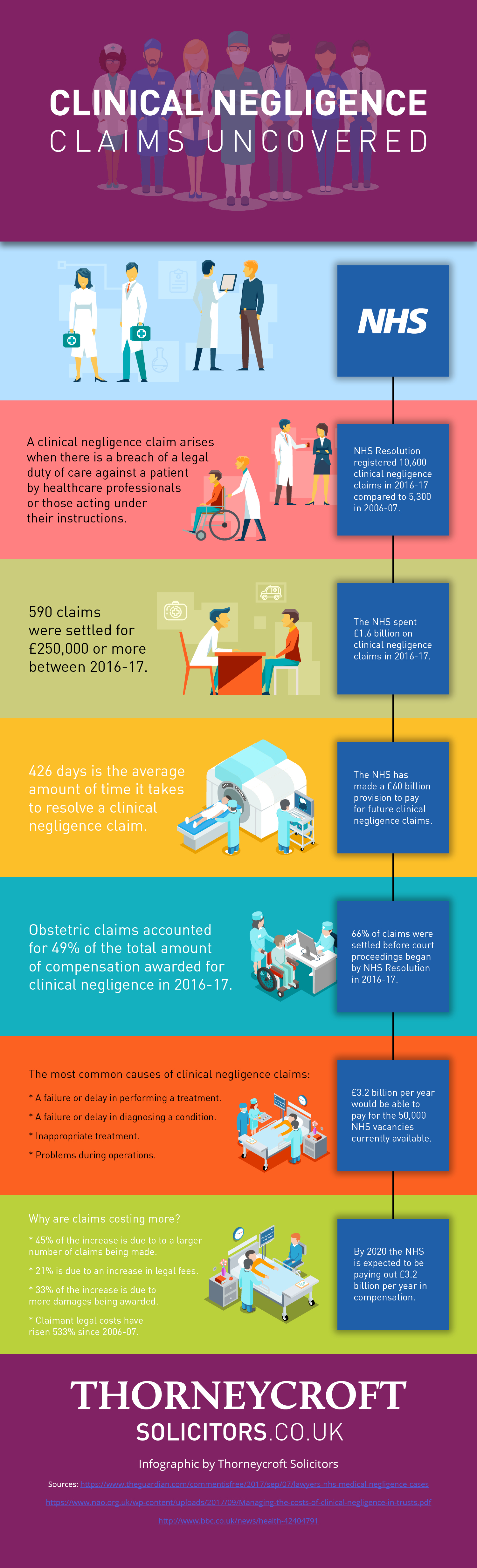 Thorneycroft Solicitors clinical Negligence infographic