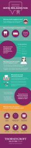 Thorneycroft Solicitors Dental Negligence FAQ infographic